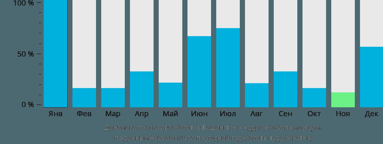 Динамика поиска авиабилетов из Вашингтона в Аддис-Абебу по месяцам