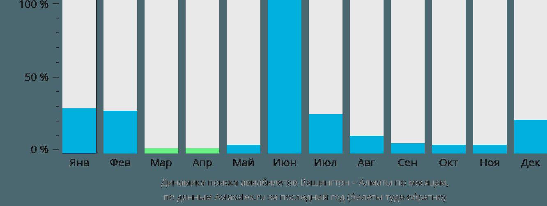 Динамика поиска авиабилетов из Вашингтона в Алматы по месяцам