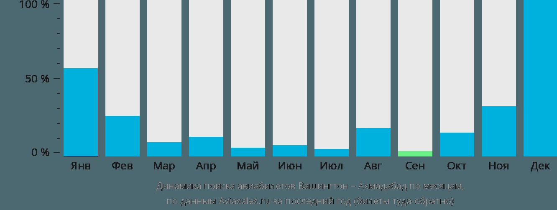 Динамика поиска авиабилетов из Вашингтона в Ахмадабад по месяцам
