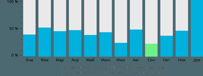 Динамика поиска авиабилетов из Вашингтона в Дели по месяцам