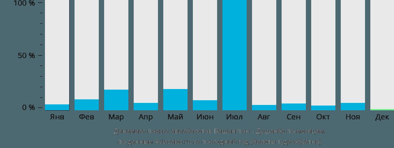 Динамика поиска авиабилетов из Вашингтона в Душанбе по месяцам