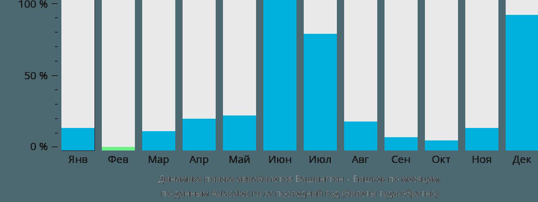 Динамика поиска авиабилетов из Вашингтона в Бишкек по месяцам
