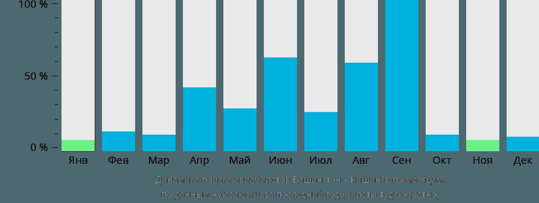 Динамика поиска авиабилетов из Вашингтона в Кишинёв по месяцам