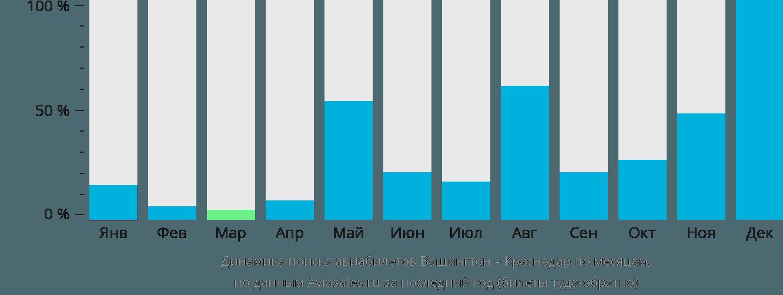 Динамика поиска авиабилетов из Вашингтона в Краснодар по месяцам