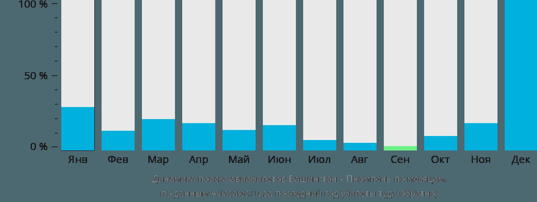 Динамика поиска авиабилетов из Вашингтона в Пномпень по месяцам