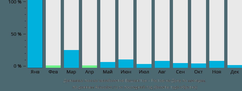 Динамика поиска авиабилетов из Вашингтона в Ростов-на-Дону по месяцам