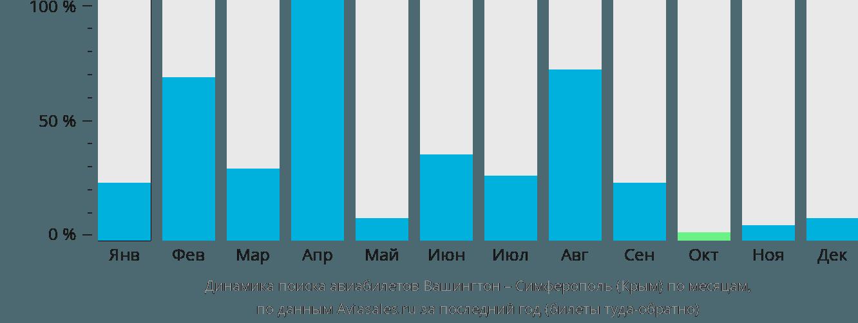 Динамика поиска авиабилетов из Вашингтона в Симферополь по месяцам