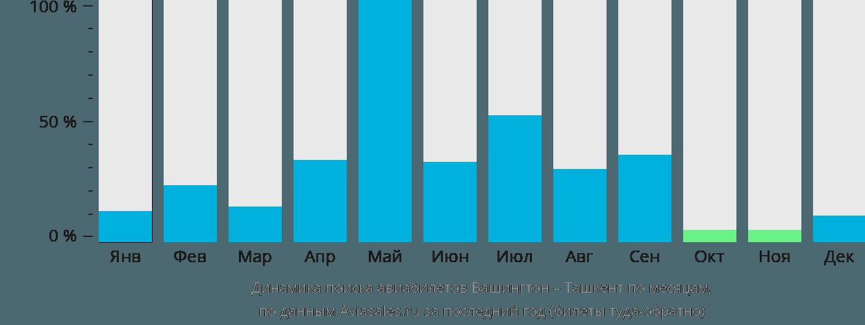 Динамика поиска авиабилетов из Вашингтона в Ташкент по месяцам