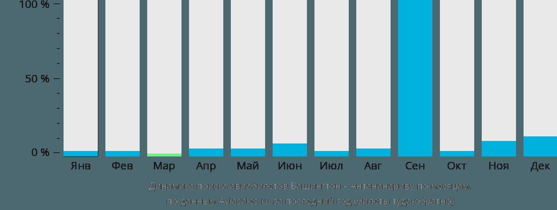Динамика поиска авиабилетов из Вашингтона в Антананариву по месяцам