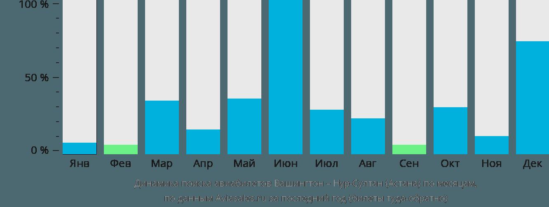 Динамика поиска авиабилетов из Вашингтона в Нур-Султан (Астана) по месяцам