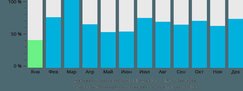 Динамика поиска авиабилетов из Вашингтона в США по месяцам