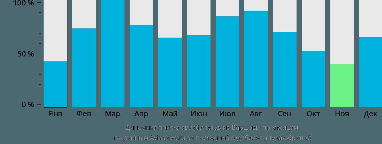 Динамика поиска авиабилетов из Варшавы по месяцам