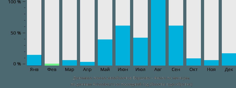 Динамика поиска авиабилетов из Варшавы в Анапу по месяцам
