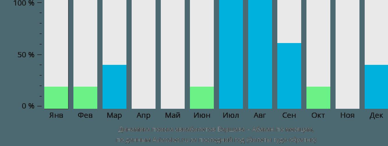 Динамика поиска авиабилетов из Варшавы в Абакан по месяцам
