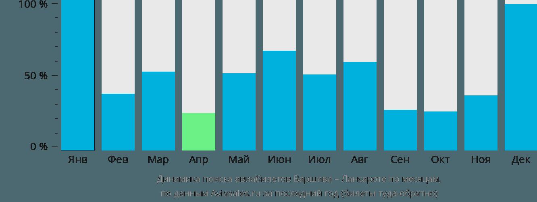 Динамика поиска авиабилетов из Варшавы в Лансароте по месяцам