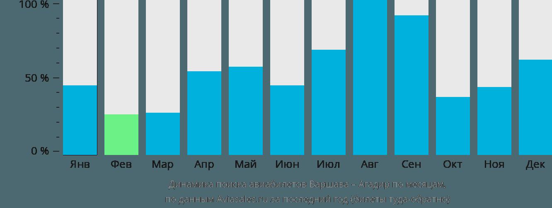 Динамика поиска авиабилетов из Варшавы в Агадир по месяцам