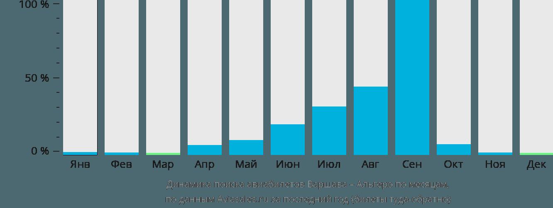 Динамика поиска авиабилетов из Варшавы в Альгеро по месяцам