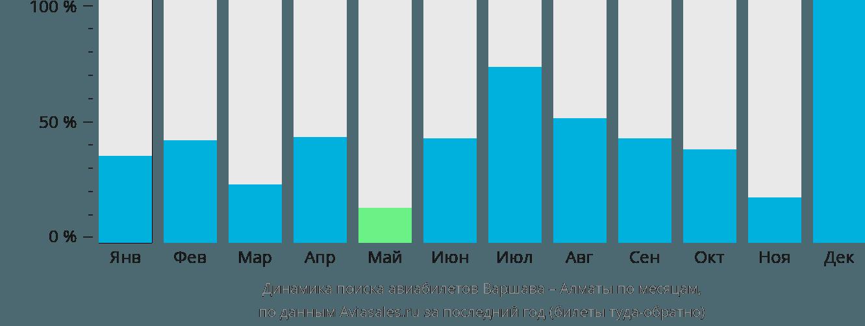 Динамика поиска авиабилетов из Варшавы в Алматы по месяцам