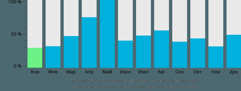 Динамика поиска авиабилетов из Варшавы в Амстердам по месяцам