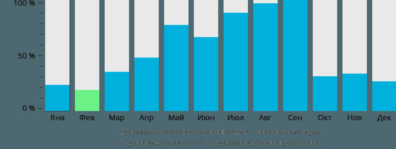 Динамика поиска авиабилетов из Варшавы в Афины по месяцам