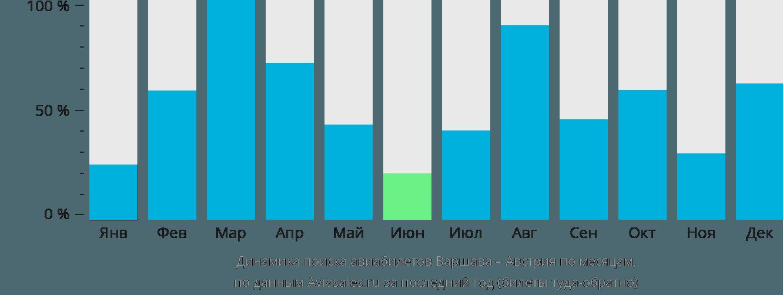 Динамика поиска авиабилетов из Варшавы в Австрию по месяцам