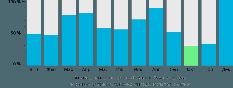 Динамика поиска авиабилетов из Варшавы в Баку по месяцам