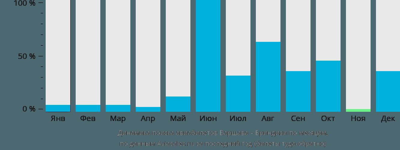 Динамика поиска авиабилетов из Варшавы в Бриндизи по месяцам
