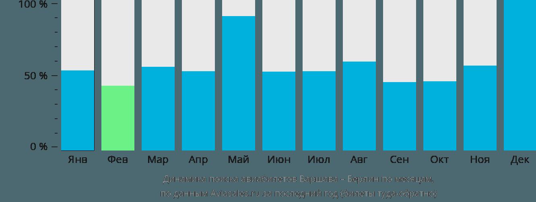 Динамика поиска авиабилетов из Варшавы в Берлин по месяцам