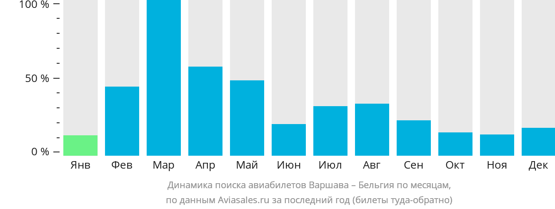 Динамика поиска авиабилетов из Варшавы в Бельгию по месяцам