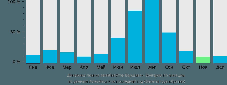 Динамика поиска авиабилетов из Варшавы в Болгарию по месяцам
