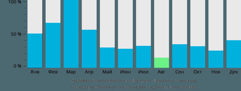 Динамика поиска авиабилетов из Варшавы в Бразилию по месяцам
