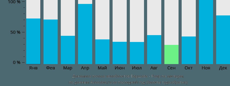Динамика поиска авиабилетов из Варшавы в Каир по месяцам