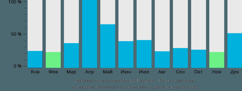 Динамика поиска авиабилетов из Варшавы в Кёльн по месяцам
