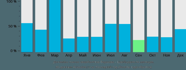 Динамика поиска авиабилетов из Варшавы в Швейцарию по месяцам