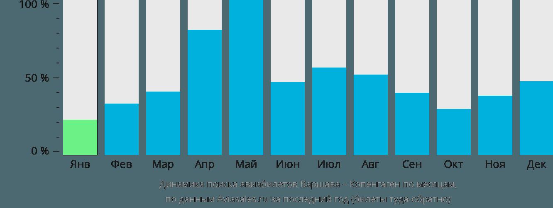Динамика поиска авиабилетов из Варшавы в Копенгаген по месяцам