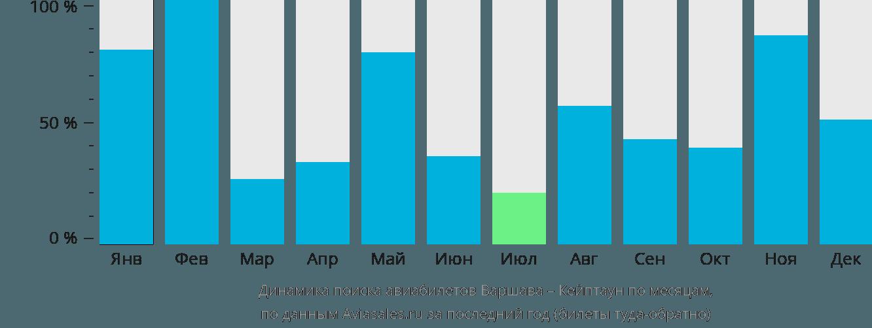 Динамика поиска авиабилетов из Варшавы в Кейптаун по месяцам