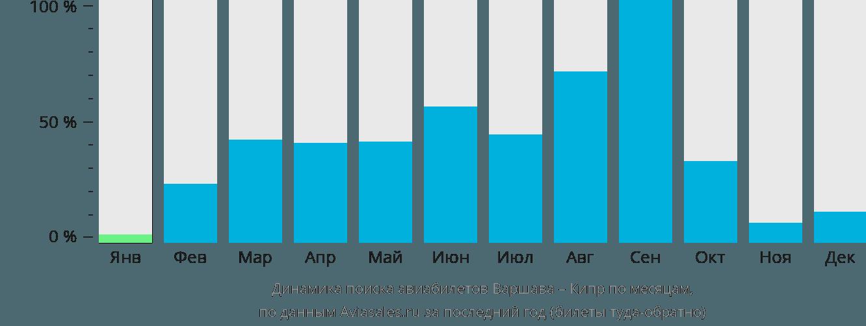 Динамика поиска авиабилетов из Варшавы на Кипр по месяцам