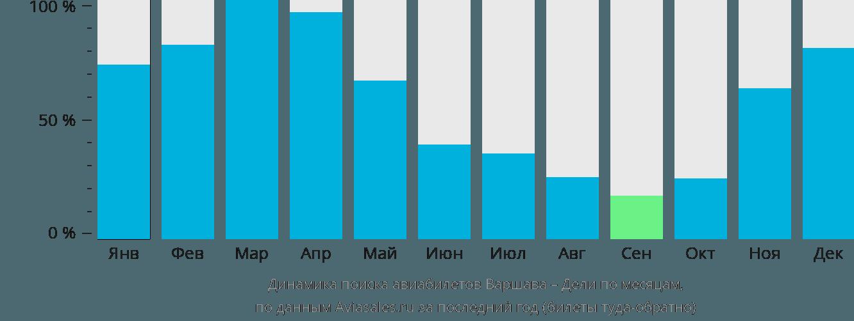 Динамика поиска авиабилетов из Варшавы в Дели по месяцам