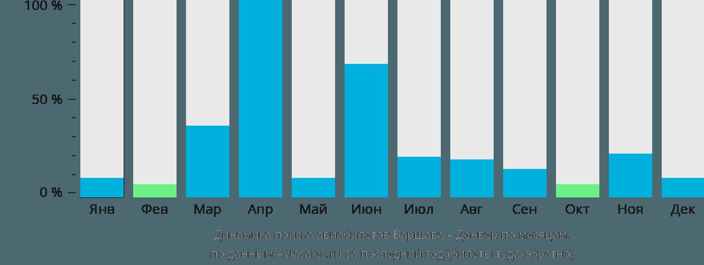 Динамика поиска авиабилетов из Варшавы в Денвер по месяцам