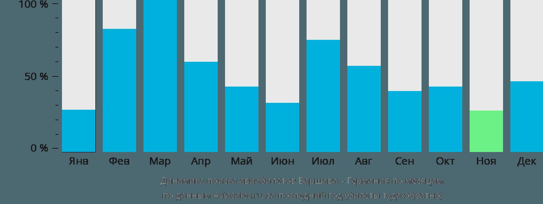 Динамика поиска авиабилетов из Варшавы в Германию по месяцам