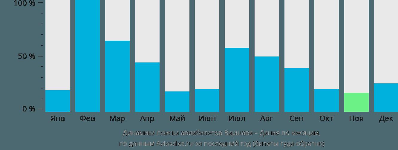Динамика поиска авиабилетов из Варшавы в Данию по месяцам