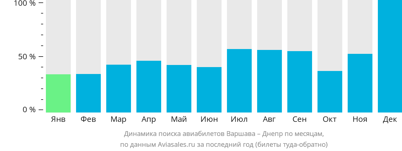 Динамика поиска авиабилетов из Варшавы в Днепр по месяцам