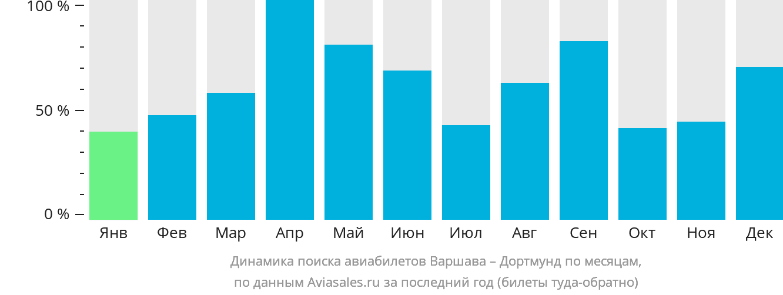 Динамика поиска авиабилетов из Варшавы в Дортмунд по месяцам