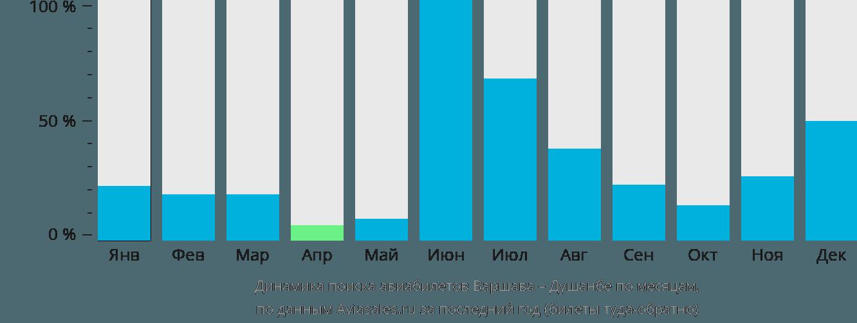 Динамика поиска авиабилетов из Варшавы в Душанбе по месяцам
