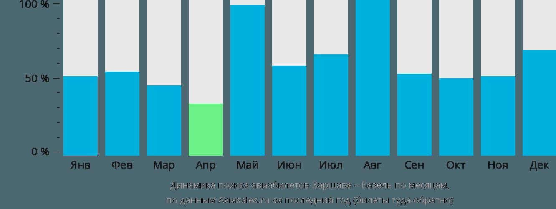 Динамика поиска авиабилетов из Варшавы в Базель по месяцам