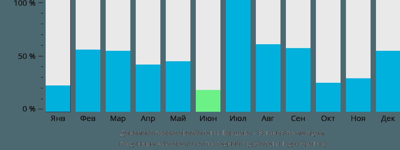 Динамика поиска авиабилетов из Варшавы в Эстонию по месяцам