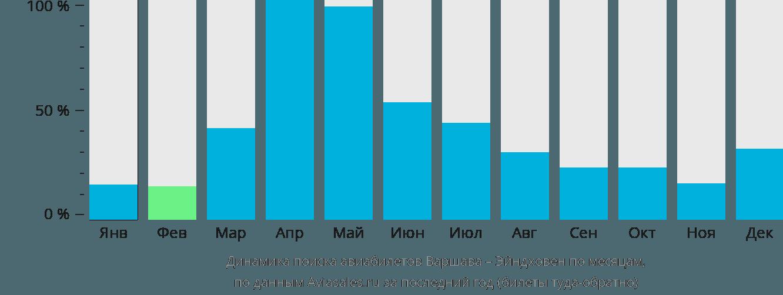 Динамика поиска авиабилетов из Варшавы в Эйндховен по месяцам