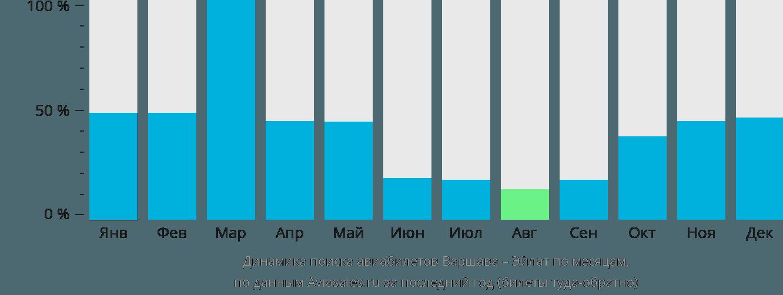 Динамика поиска авиабилетов из Варшавы в Эйлат по месяцам