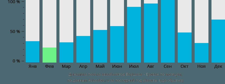 Динамика поиска авиабилетов из Варшавы в Ереван по месяцам
