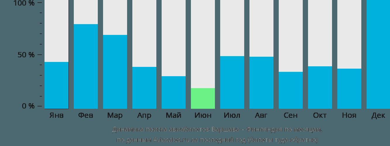 Динамика поиска авиабилетов из Варшавы в Финляндию по месяцам